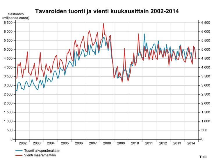 Findikaattori.fi - Tuonti ja vienti