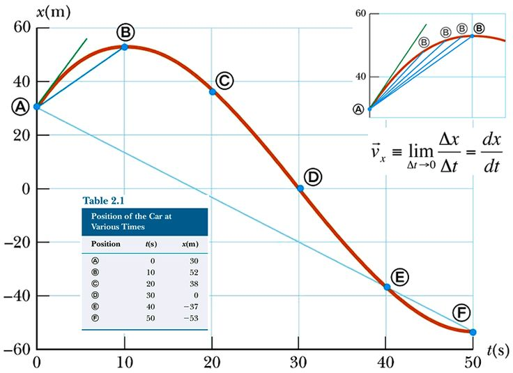 http://sdsu-physics.org/physics180/physics195/Topics/images_motion/motion_graph2_tangent.gif