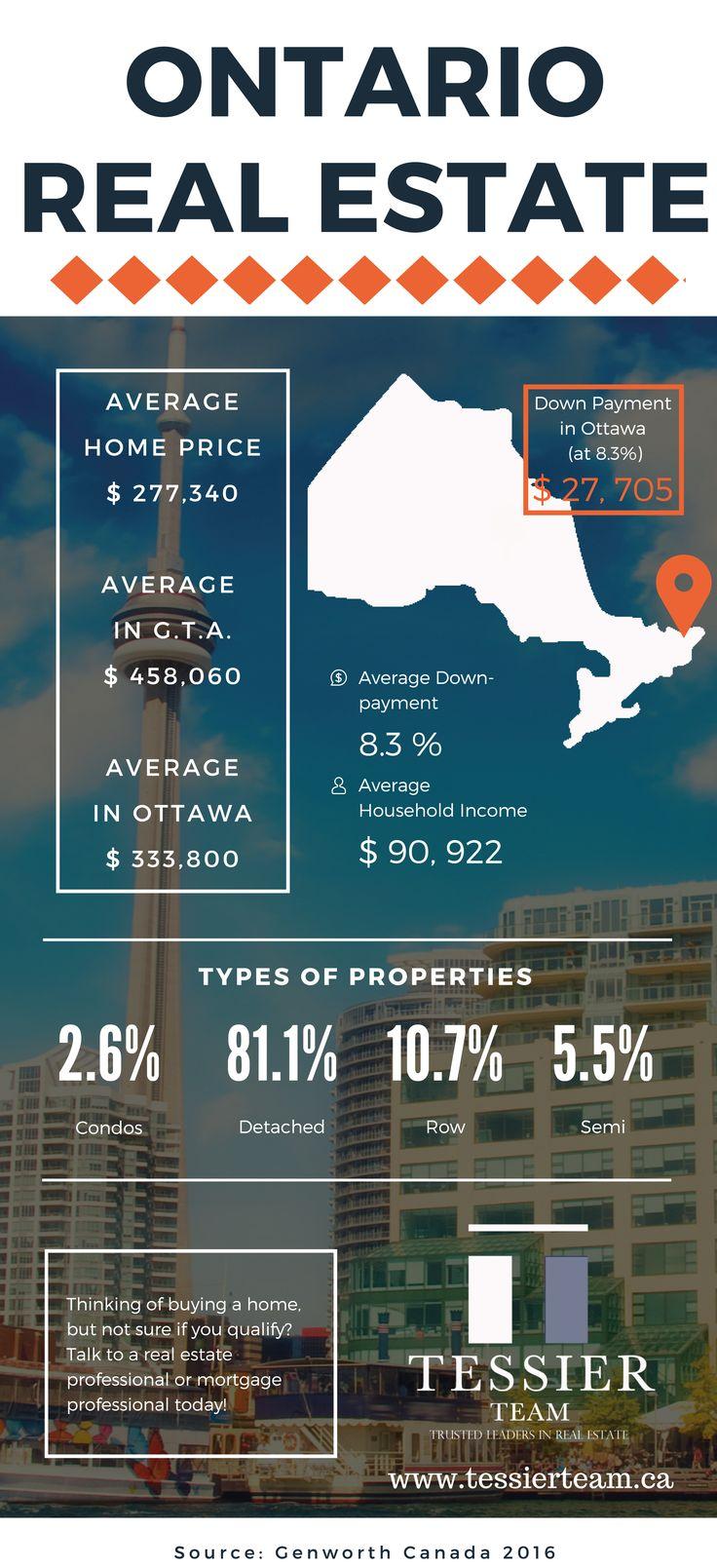 #Ontario #realestate #stats #tessierteam
