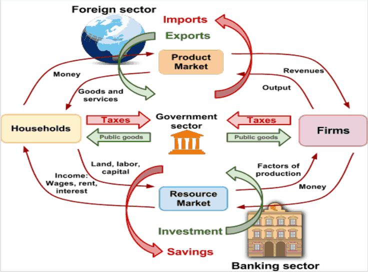 Pin on Economy Visualization