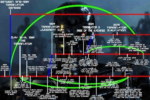 Have you ever really thought about the timeline of events for the characters in the Terminator movie series, and what those sequence of events could mean?! Terminator Vault has all you need to know about the movie, including behind the scenes information and interesting snippets like this crazy paradox.