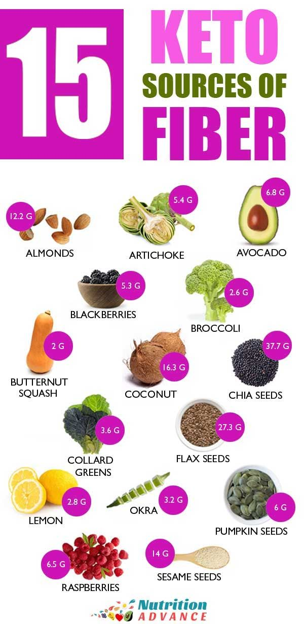 15 Low Carb Foods High In Fiber