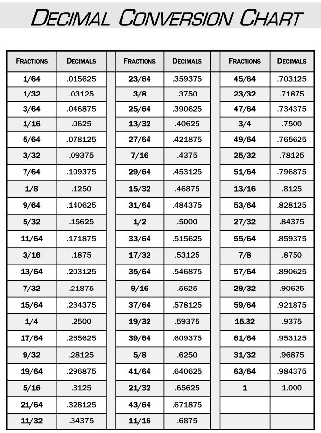 Conversion chart decimals to fractions