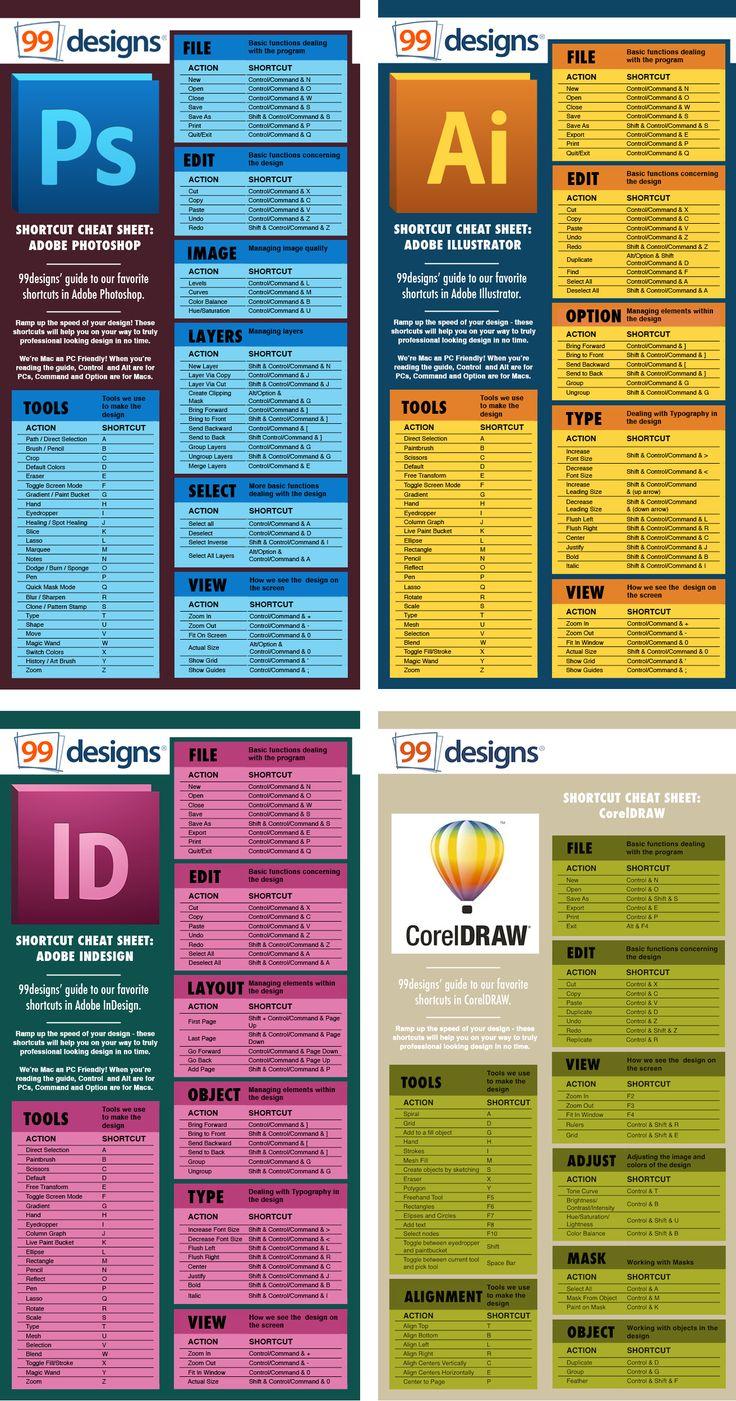 phím tắt, shortcut, adobe photoshop, adobe illustrator, adobe indesign, coreldraw, 99designs, download