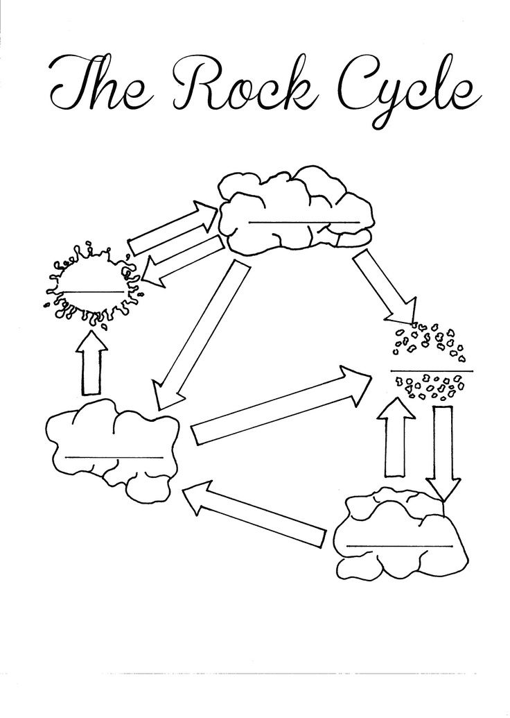 Rock Cycle Handout The Rock Cycle Blank Worksheet Fill Rock Cycle Coloring Page