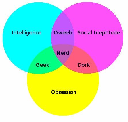 70 best Venn Diagrams images on Pinterest