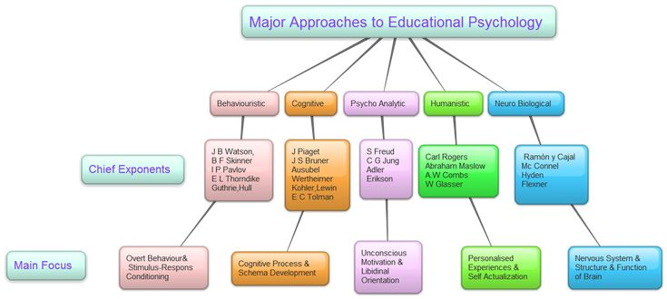 what are the major approaches to psychology The humanistic approach to clinical psychology was begun by carl rogers in the 1950s as a reaction to psychodynamic theories humanistic theories suggest each person has built-in mechanisms that can help him or her to move past psychological problems and develop a strong personality.