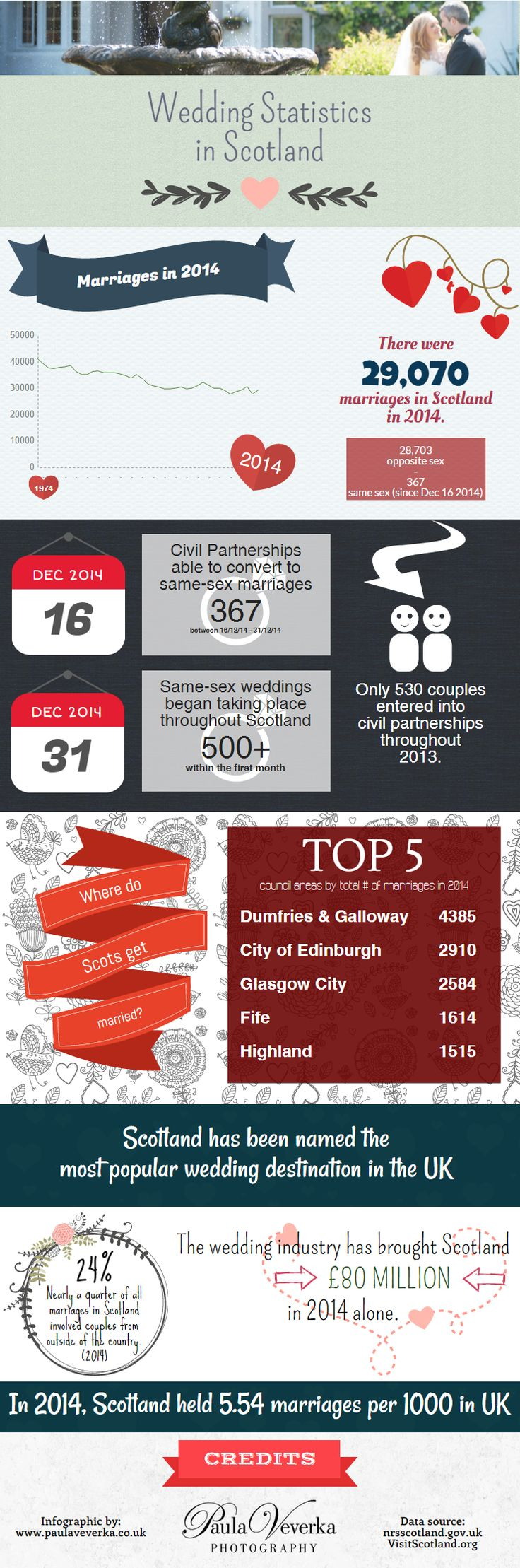 In this Wedding Statistics in Scotland infographic, we take a look at some of the wedding and marriage statistics for Scotland to find 2015 trends.  You can find a summary of the Scottish wedding numbers and statistics below the infographic for easy reference: http://www.paulaveverka.co.uk/blog/wedding/scotland-wedding-statistics-2015-infographic/