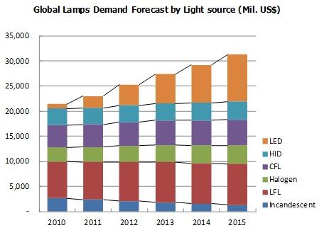 글로벌 조명 시장 전망. 숫자가 없어서 아쉽다.  From Displaybank, LED Lighting Industry Analysis and Market Forecast (Technology Trend, Cost Analysis, Market Forecast)