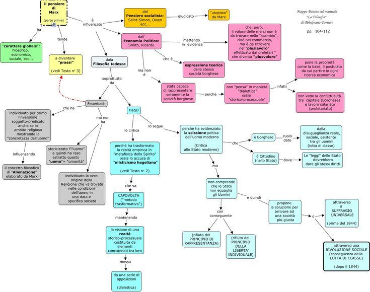 Mappa concettuale della filosofia di Karl Marx a cura del Prof.Gianfranco Marini.