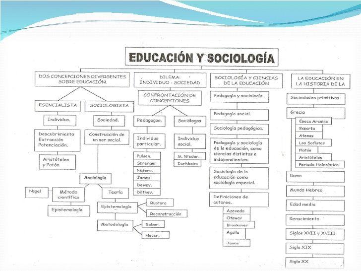 Resultado de imagen para sociologia de la educacion