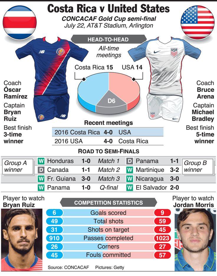 SOCCER: CONCACAF Gold Cup 2017 Предварительный просмотр в полуфинале - Коста-Рика v Инфографика США