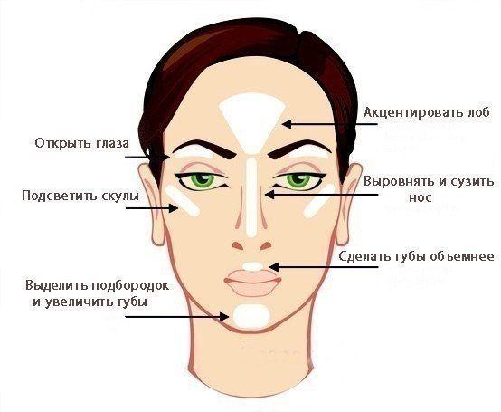 Хотите распахнутый взгляд, полные губы, уравновешенные части лица?