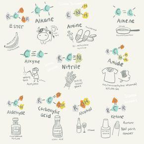 """sciencescribbles: """" Chapter 10.1 Fundamentals of Organic Chemistry - Part 3: Uses of organic molecules //Science Scribbles A-Level / IB Chemistry collection (Part 1 