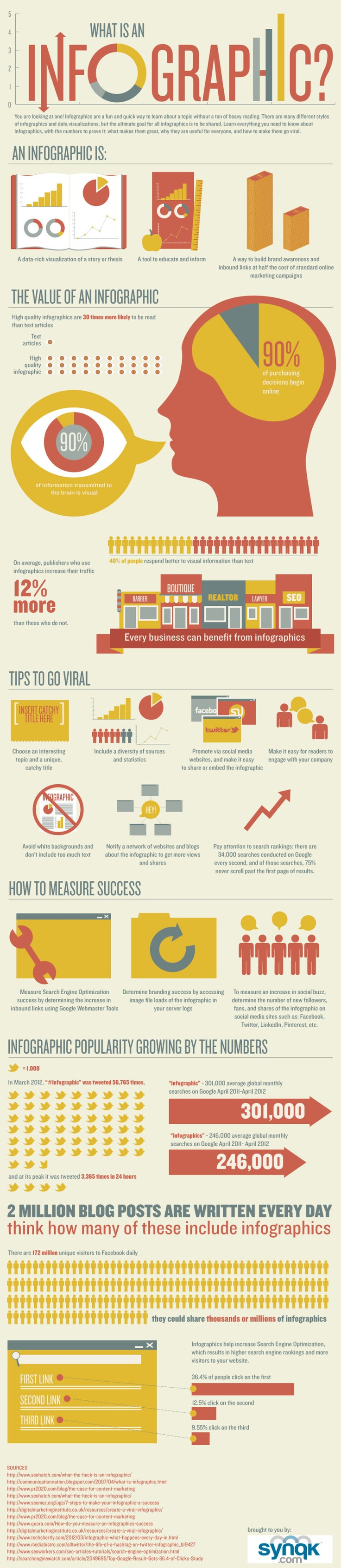 What Is An Infographic?--like the graphics and the color scheme, 30 times more likely to be read than text!!