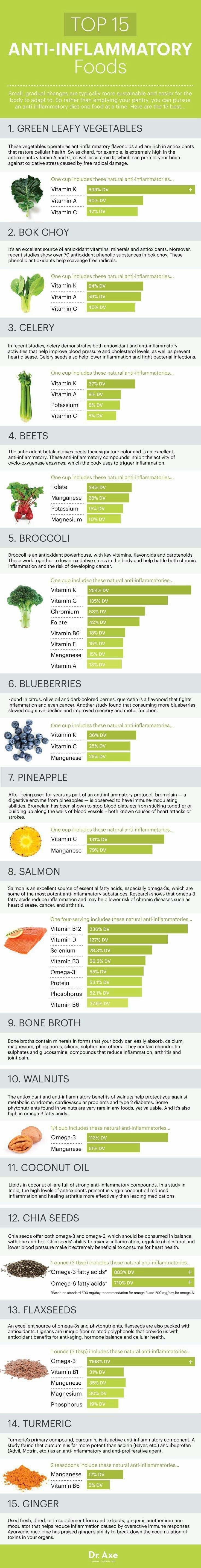 Foods that fight inflammation...