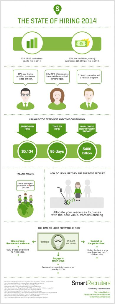 hiring, cost, talent, SmartRecruiters, infographic, 2014, cost of hiring in 2014, SmartSourcing