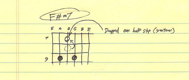 F#m7 Chord Diagram (flatted third)