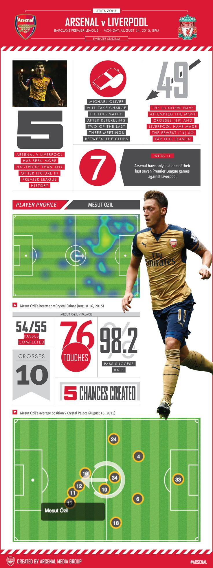 Our pre-match graphic has match facts and a closer look at Mesut Ozil's performance against Crystal Palace.
