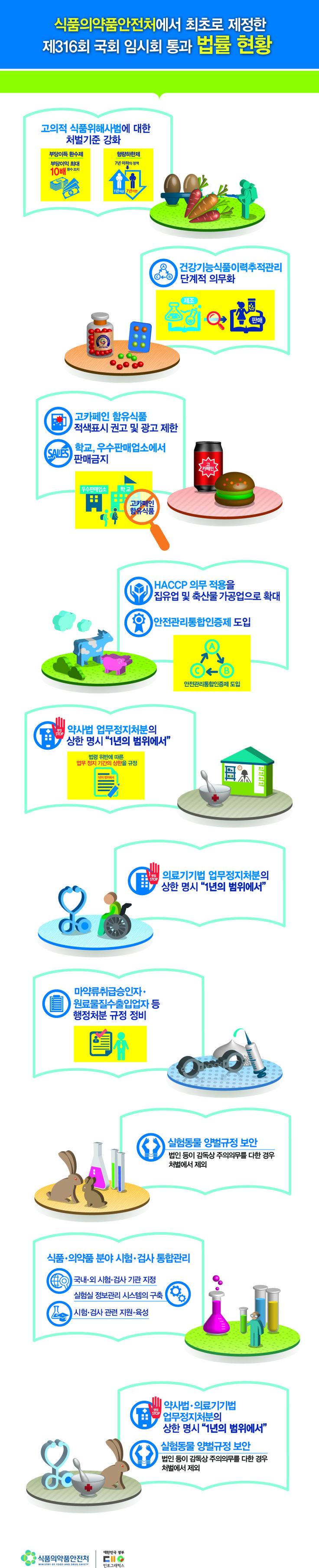 제316회 국회 임시회 통과 법률현황