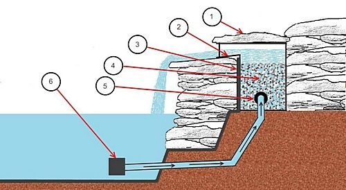 How to build a backyard waterfall.