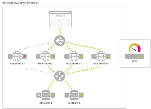 Business Process Monitoring sichert Geschäftsprozesse