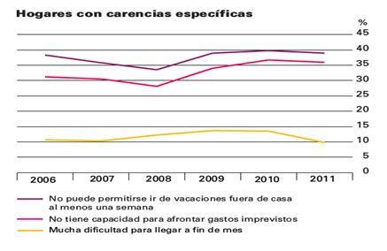 La sociedad de consumo española en período de crisis III