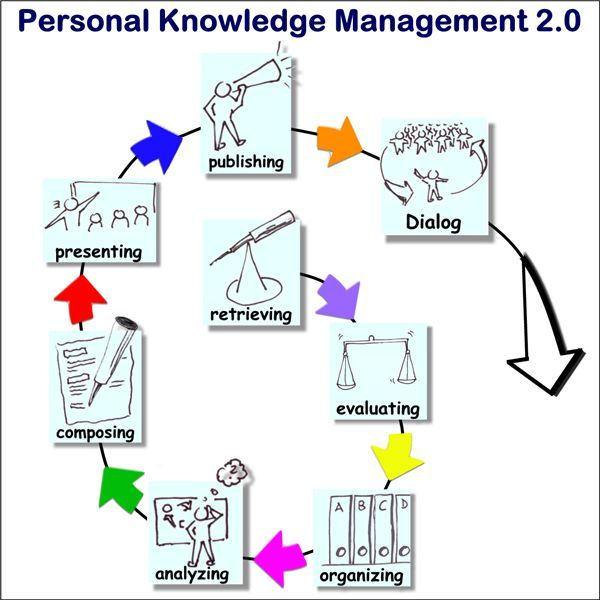 dissertations in knowledge management Dissertation on knowledge management in banking industry this is a dissertation on success factors of knowledge management in banking industry in saudi arabia it is part of dissertation help.