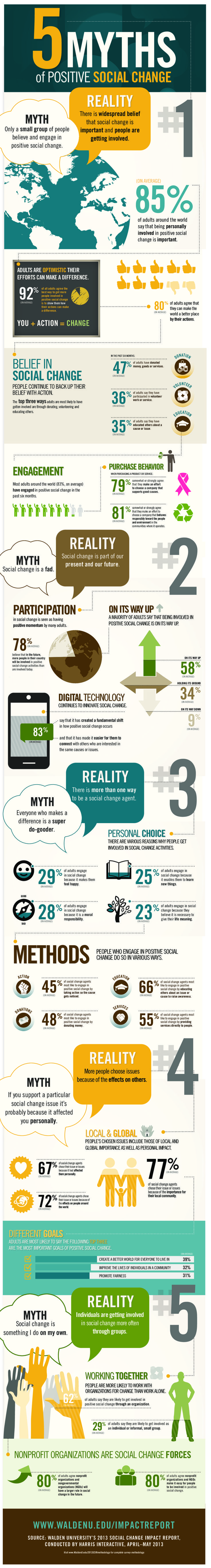 5 Myths Of Positive Social Change   #Infographic #Social #Change #Myths