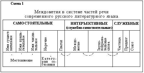 Междометие — Википедия
