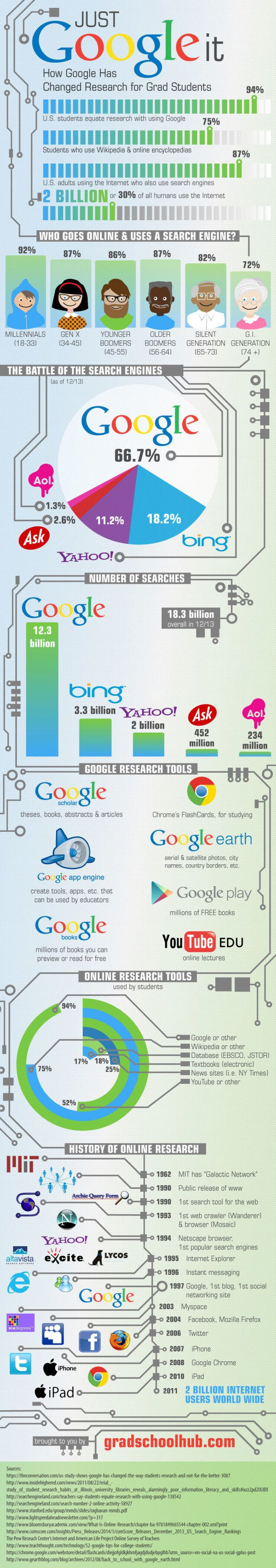 How Google Has Changed Student Research - Edudemic