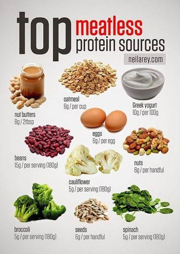 Top meatless protein sources -- Great information for Meatless Monday