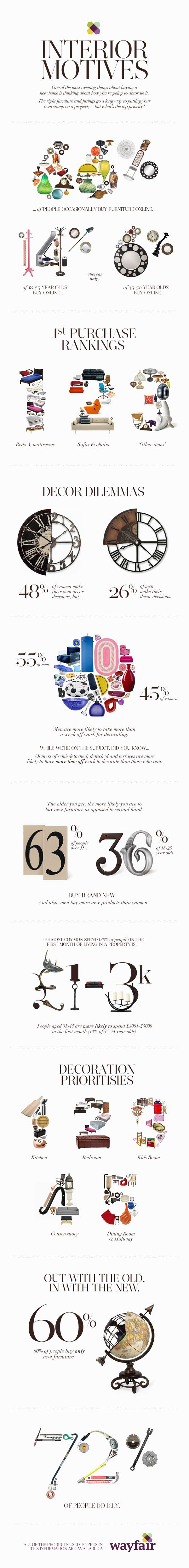 interior motives infographi What People Buy : Purchasing Trends in Home Decor [Infographic]