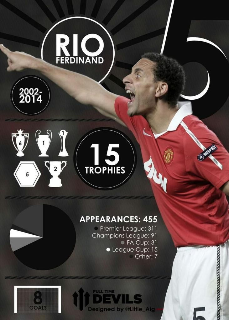 Rio Ferdinand's @ManUtd career in numbers. Thanks for the memories, @rioferdy5! RIO! RIO! RIO! @HannahCDesigns 31.5.2015