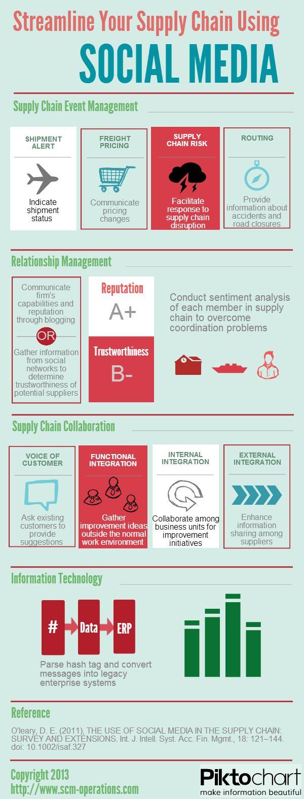 Streamline Your Supply Chain Using Social Media