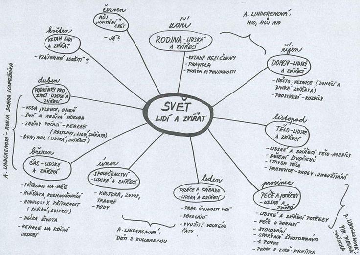 Image result for myšlenkové mapy na 1. stupni