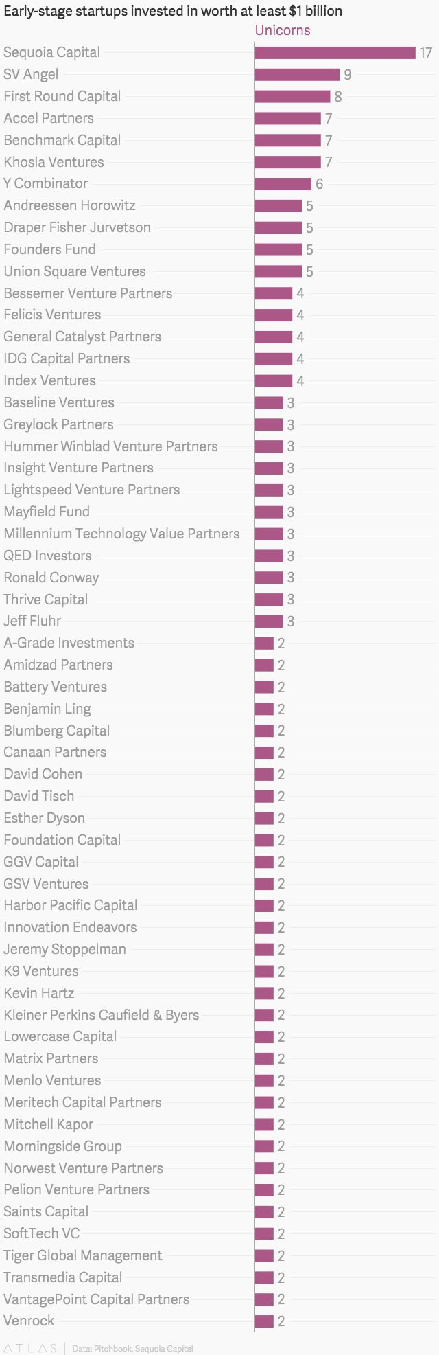 The venture capital firms that are best at spotting unicorns - Quartz