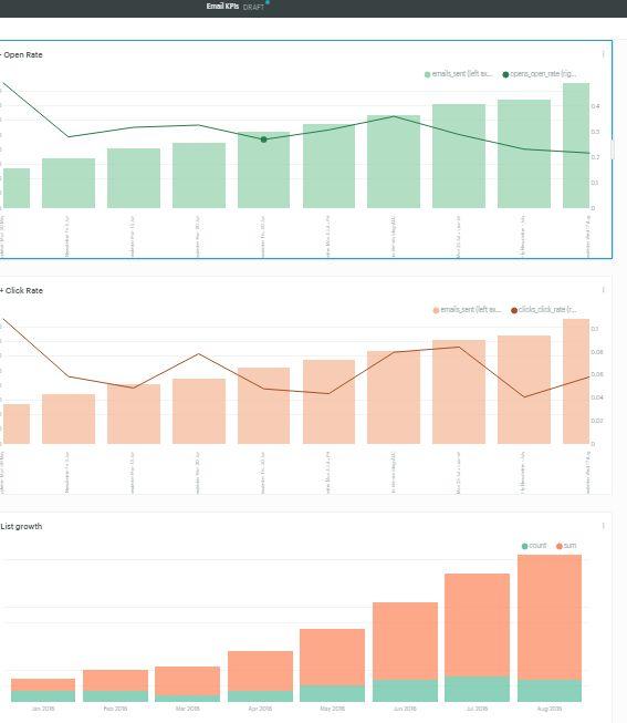 email marketing analytics: Tracking metrics and kpis