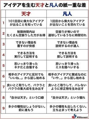 Genius and mediocrity of the paper weight of the difference is the topic. A!@attrip    アイディアを産む天才と凡人の紙一重の差がFacebookで話題   A!@attrip