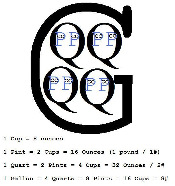 Cup Pint Quart Gallon Conversion Chart Homeschool Math Pinterest Pint Cups Cups And How To Memorize Things Gallons Quarts Pints Cups Homeschool Math