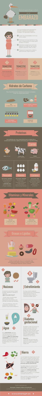 Mi pequeños aportes: La alimentación en el embarazo.  Aquí les dejo una infografía sobre la alimentación en el embarazo.