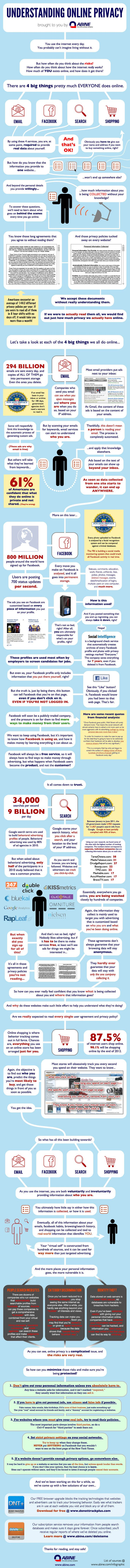 2/6/2013 - Understanding Your Online Privacy [INFOGRAPHIC] - Detailed and very helpful infographic for understanding online privacy, what you should/shouldn't share and how your social media affects your online identity. #infographic #privacy #online