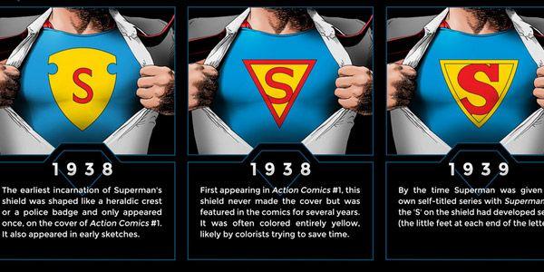 Sejarah Logo S Superman dari waktu ke waktu
