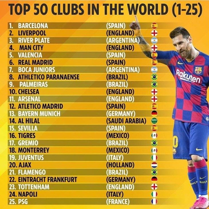 Top 50 Clubs In The World Barca On Top Real Madrid 5th Full List Real Madrid Liverpool England Madrid