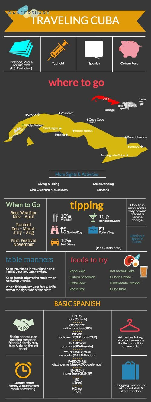 Cuba Travel Cheat Sheet; Sign up at http://www.wandershare.com for high-res images.:
