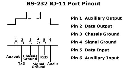 Electrical Miracles RJ11 JACK PINOUT RS232 / RS485 in