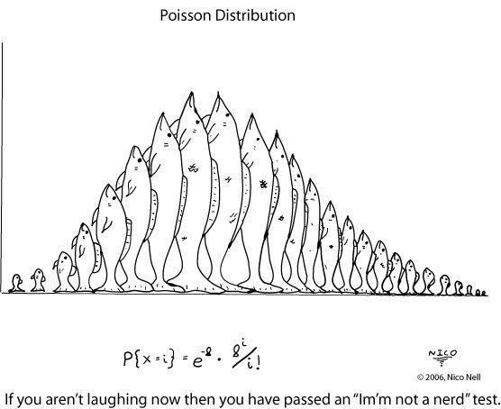 poisson distribution - Căutare Google