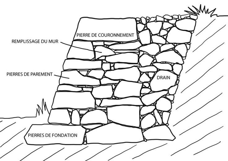 Pierre sèche : principes de construction d'un mur de soutènement