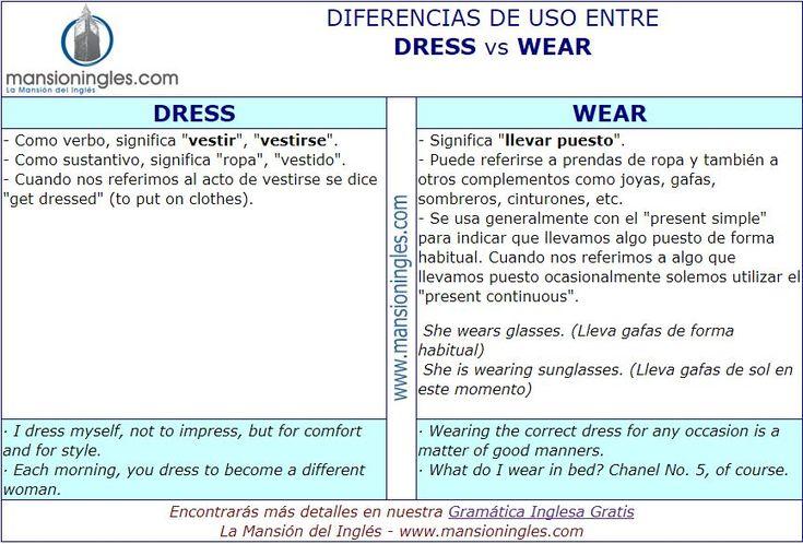 Diferencia en inglés entre Dress y Wear