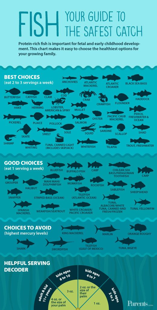 Protein-rich fish is important for fetal and early childhood development. This chart makes it easy to choose the healthiest options for your growing family.